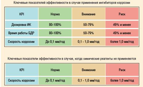 Рис. 7. Ключевые показатели эффективности (KPI)