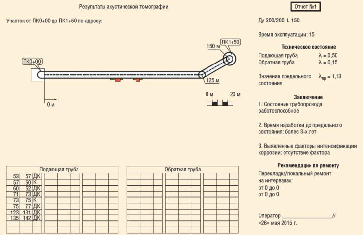 Рис. 7. Лист заключения участка ПК0+00 – ПК1+50