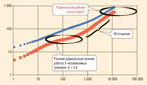 Рис. 7. Результаты моделирования в симуляторе для случая ГС с 5 ГРП в lg-lg координатах