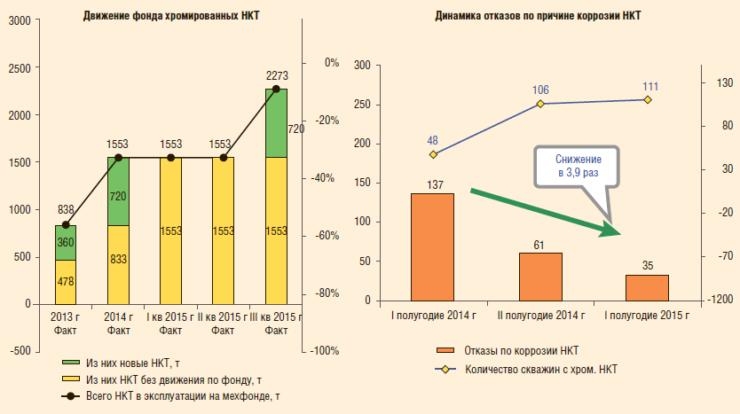 Рис. 8. Эффект от внедрения хромированных НКТ на коррозионном фонде