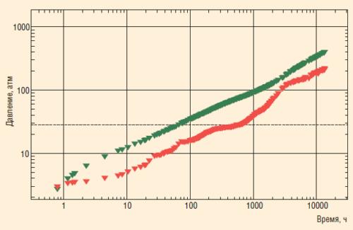 Рис. 8. Результаты измерений в фактической скважине № ХХ493ГС в lg-lg координатах