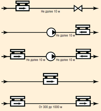 Рис. 8. Схемы установки ССД в трубопроводе