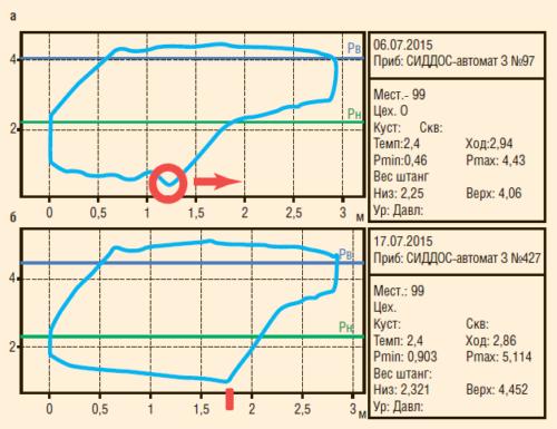 Рис. 9. Динамограмма скважины №1 до (а) и после (б) включения пропорционально-дифференциального режима поддержания заданного коэффициента заполнения насоса