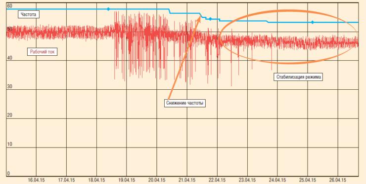 Рис. 9. Пример жизненного цикла «аларма» на реальной скважине