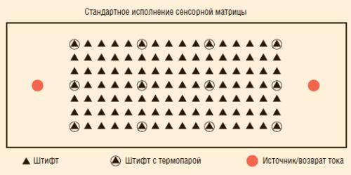Рис. 9. Принцип действия ПКМ-ТСТ-КТМ