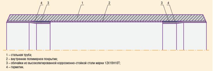 Рис. 9. Стальная труба с внутренним полимерным покрытием