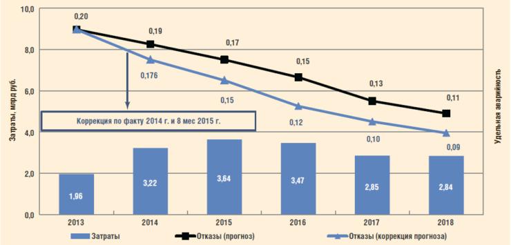 Рис. 13. Результаты реализации комплексного подхода по защите промысловых трубопроводов