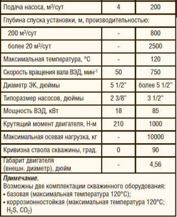 Таблица 1. Спецификации УЭВН «Шлюмберже»