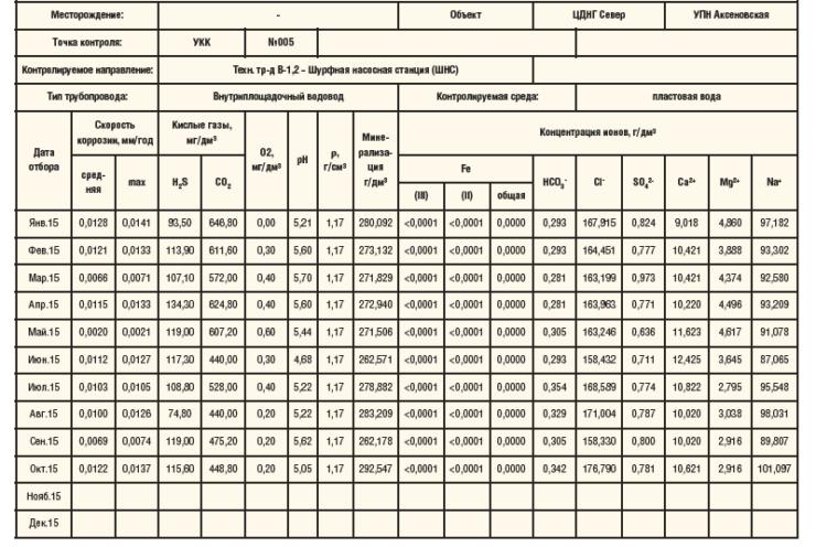 Таблица 1. Сводные данные по мониторингу к Протоколу лабораторных испытаний № 01009-15