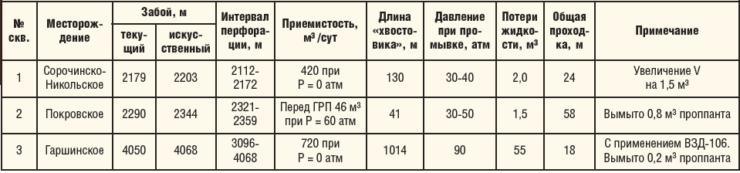 Таблица 1. Сводные результаты ОПИ в ПАО «Оренбургнефть»