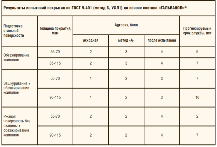 Таблица 1. Результаты испытаний покрытия по ГОСТ 9.401 (метод 6, УХЛ1) на основе состава «ГАЛЬВАНОЛ»®