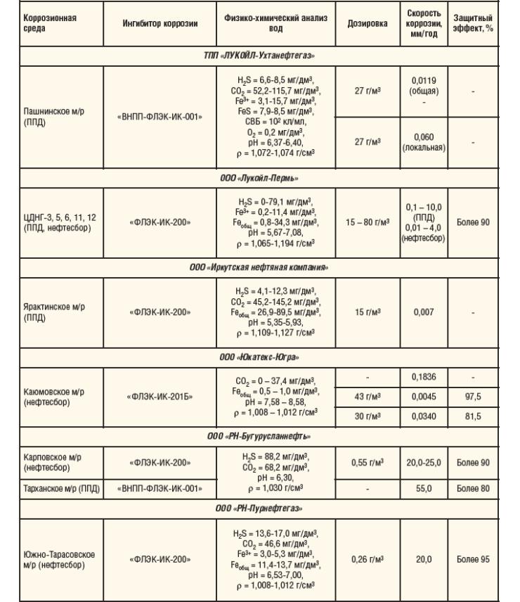 Таблица 1. Продолжение