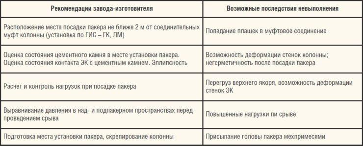 Таблица 1. Рекомендации по установке и возможные осложнения