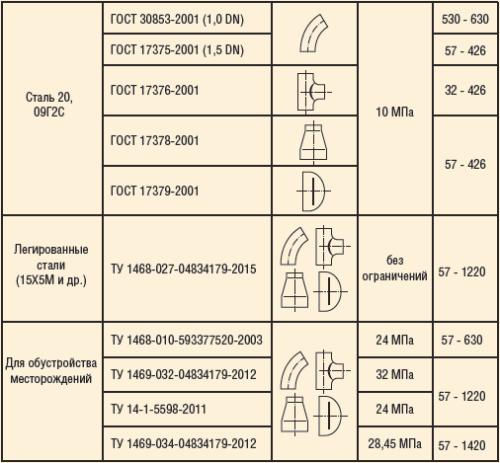 Таблица 1. Технические условия на производство деталей и узлов трубопроводов