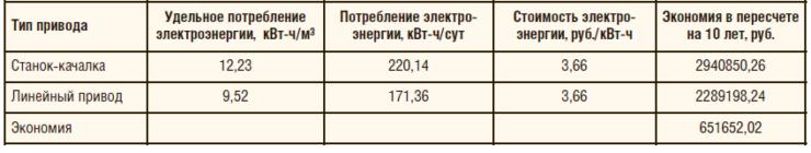 Таблица 3. Эффект от экономии электроэнергии