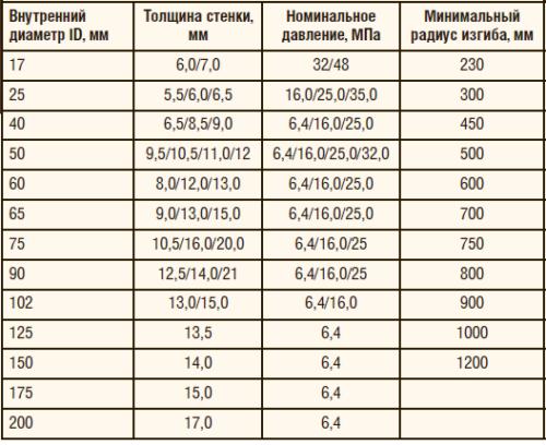 Таблица 1. Технические характеристики гибких труб