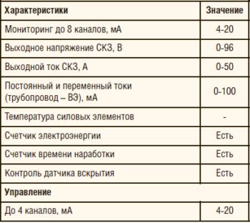 Таблица 2. Технические характеристики и комплектация ПКМ-ТСТ-СКЗ для аналоговых СКЗ