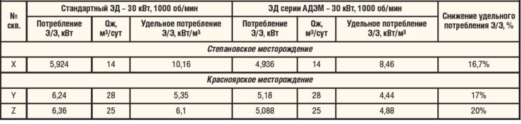 Таблица 2. Выписка из протокола итогов опытно-промысловых испытаний