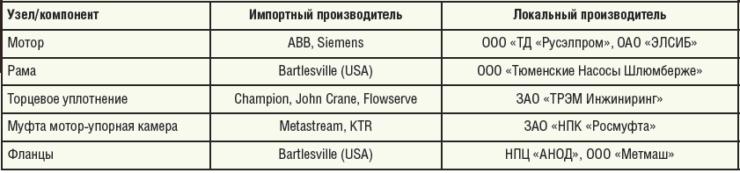 Таблица 2. Программа «Шлюмберже» по импортозамещению на период 2015-2016 гг.