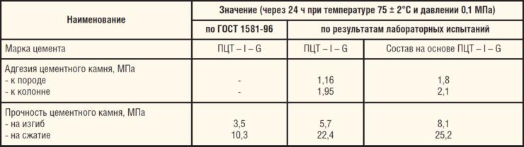 Таблица 1. Технические характеристики тампонирующего материала с повышенной адгезией к породе