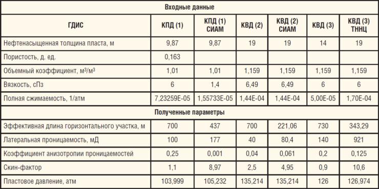 Таблица 1. Входные данные и результаты интерпретации