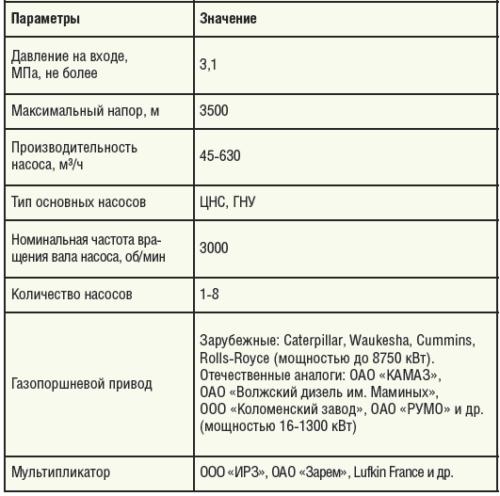 Таблица 1. Технические параметры работы и варианты комплектации БКНС с газовым приводом