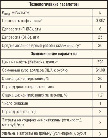 Таблица 2. Основные технологические и экономические параметры расчета