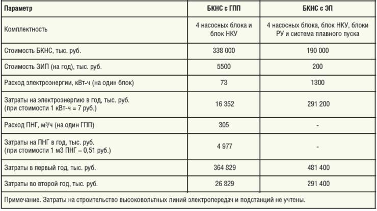 Таблица 3. Сравнение экономических характеристик БКНС с газопоршневым приводом и электроприводом