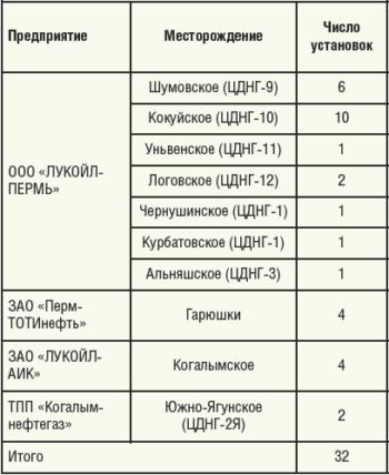 Таблица 4. Обслуживаемый фонд установок ОАО «ЛУКОЙЛ» в 2014 году