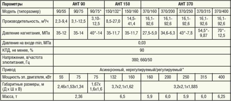 Таблица 1. Технические характеристики агрегатов типа АНТ