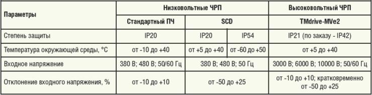 Таблица 3. Технические характеристики ЧРП для управления ГНС REDA