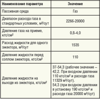 Таблица 3. Технические характеристики эжектора