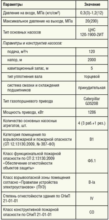 Таблица 2. Технические характеристики и комплектация БКНС на м/р Каракудук