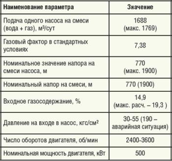 Таблица 2. Технические характеристики станции для водогазового воздействия