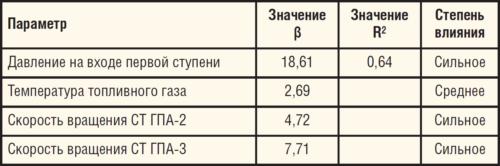 Значения коэффициентов R2 и β