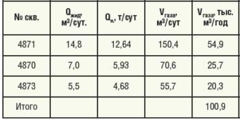 Таблица 6. Расчет объемов попутного нефтяного газа по участку