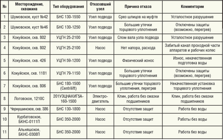 Таблицы 5. Причины отказов оборудования в 2014 году на фонде ООО «ЛУКОЙЛ-ПЕРМЬ»