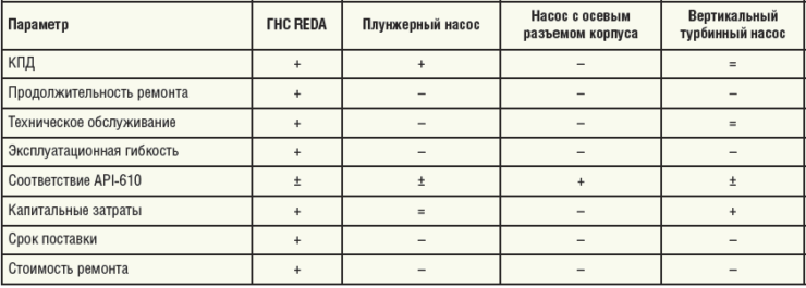 Таблица 1. Основные преимущества ГНС REDA в сравнении с другими типами насосов высокого давления