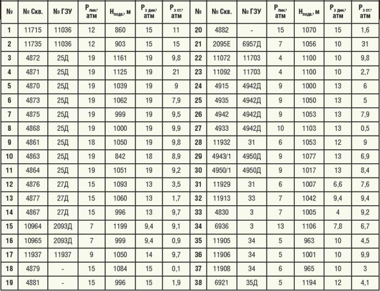 Таблица 3. Скважины, работающие с большими значениями затрубного давления