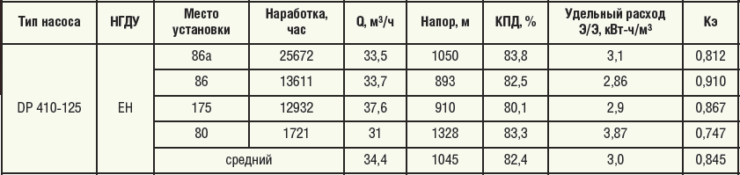 Таблица 4. Параметры работы насосов DP 410-125 (Wepuko)