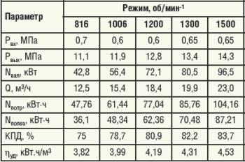 Таблица 5. Показатели работы ПНА СИН-46 на КНС-2 НГДУ «Елховнефть»