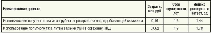 Таблица 9. Основные ТЭП проектов использования ПНГ в НГДУ «Ямашнефть»