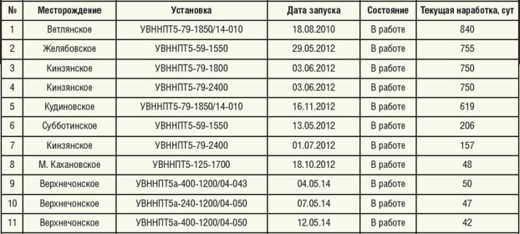 Таблица 1. Внедрение установок перевернутого типа