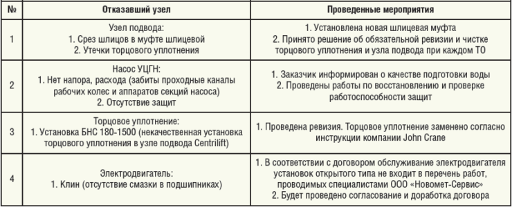 Таблица 6. Отказавшие узлы оборудования и принятые меры