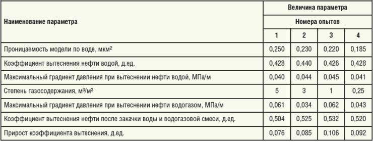 Таблица 1. Показатели вытеснения нефти водой и водогазовой смесью