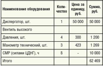 Таблица 8. Расчет затрат на внедрение опытно-промышленной установки кустового сброса воды и утилизации попутного нефтяного газа