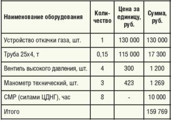 Таблица 5. Расчет затрат на внедрение технологии снижения давления затрубного газа в добывающих скважинах путем утилизации в системе ППД
