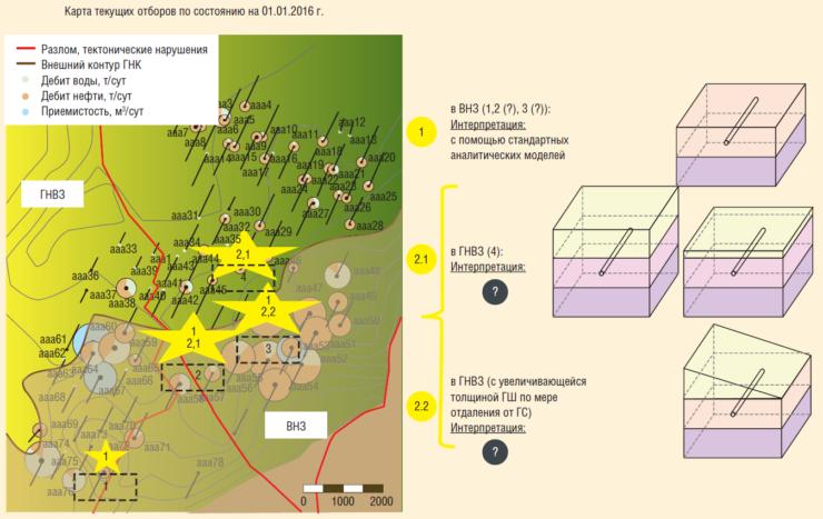 Рис. 1. Карта текущих отборов ГНВЗ с описанием различных вариантов расположения ГС относительно ГНК