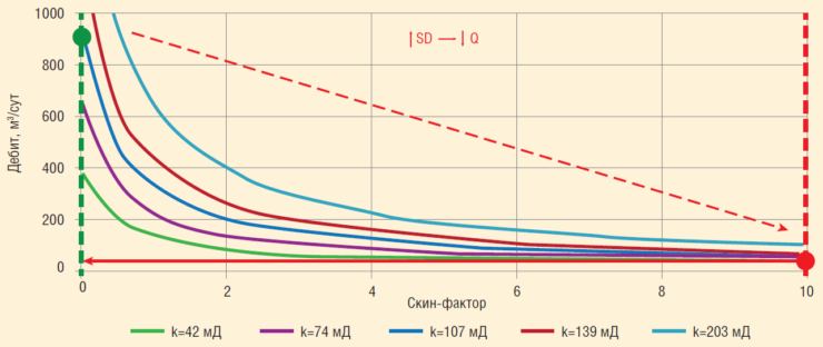Рис. 10. Зависимость дебита ГС от скин-фактора