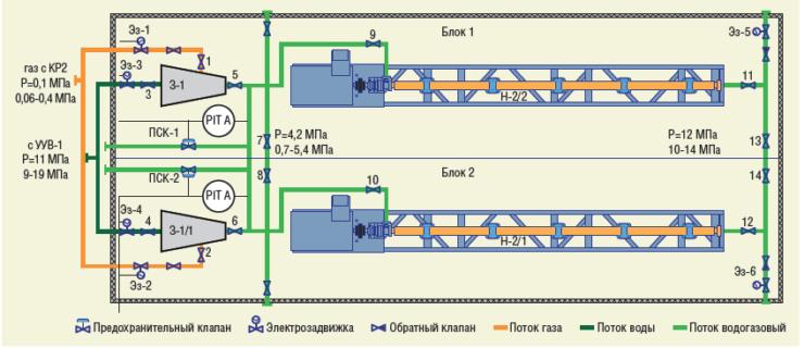 Рис. 11. Технологическая схема станции для водогазового воздействия